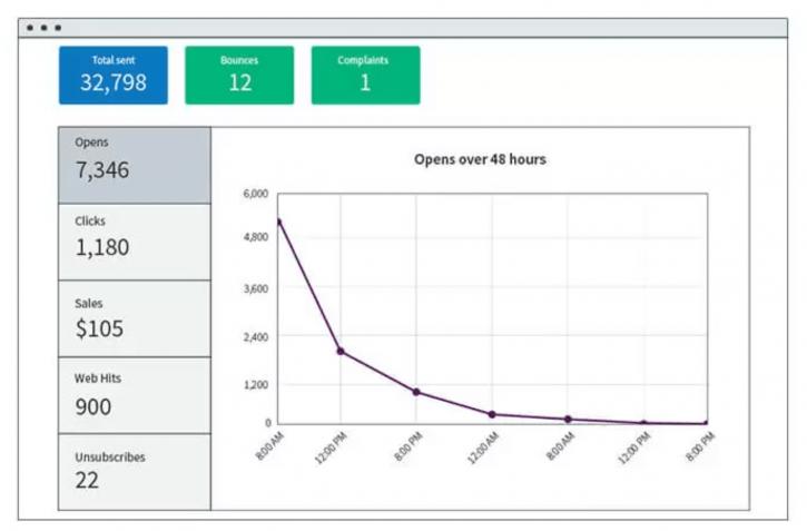 Suivi et analyses des statistiques avec Aweber