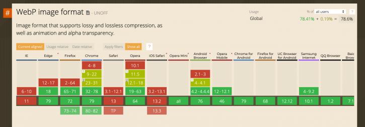 compatibilité du format WebP avec les navigateurs